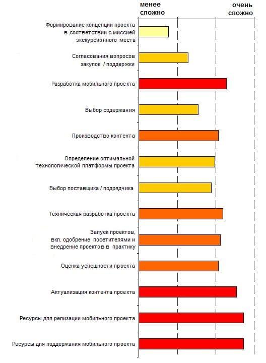 10.2. Рейтинг сложности различных аспектов мобильных экскурсионных проектов, 2013