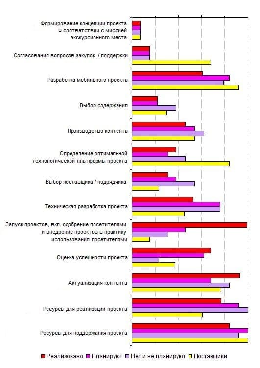 10.3. Оценка сложности при создании мобильных экскурсионных проектов различными категориями респондентов, 2013