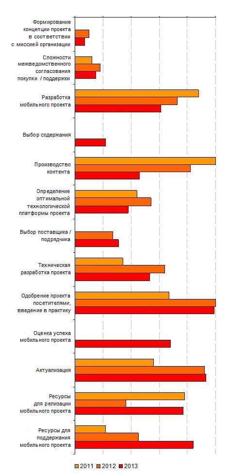 10.4. Изменение оценок сложности аспектов мобильных экскурсионных проектов, 2011-2013