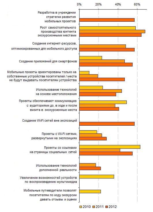 Изменение представлений о направлениях будущего развития проектов (для учреждений реализующих проекты), 2010-2012