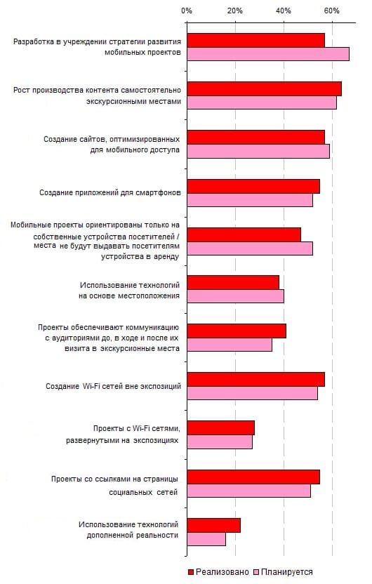 11.3. Сравнение представлений о будущем развитии мобильных экскурсионных проектов у респондентов категорий «Реализовано» и «Планируется», 2012