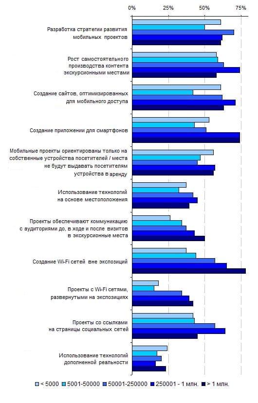 11.5. Сравнение планов на развитие мобильных проектов в экскурсионных местах с разным числом посетителей, 2012