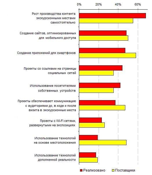 11.6. Сравнение представлений о будущем развитии мобильных проектов у экскурсионных мест с проектами и у поставщиков-разработчиков, 2011