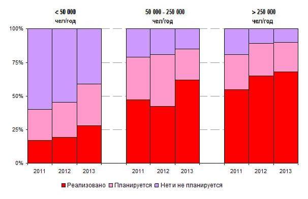 Экспомир, обзор рынка мобильных экскурсионных технологий. Мобильные экскурсионные технологии в музеях с разным числом посетителей, 2011-2012