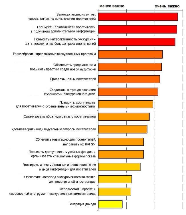 Экспомир. Обзор мобильных экскурсионных проектов. Изменение приоритетных целей мобильных экскурсионных проектов, 2010-2012