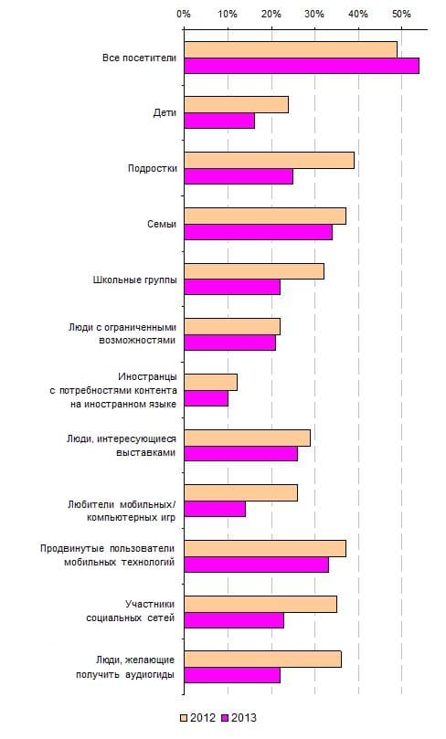 5.2. Зависимость целевой аудитории от устройств, применяемых для доступа к контенту мобильных экскурсионных проектов, 2012