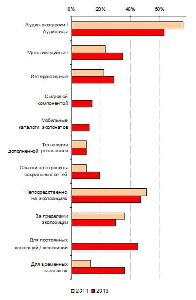 5.3. Сравнение популярности терминов, используемых для определения типов реализованных мобильных экскурсионных проектов в 2011 и 2013 гг.