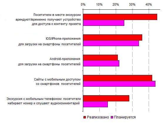 5.4. Сравнение популярности технологических платформ проектов в местах с реализованными проектами и в местах без проектов, но с планами на их развитие, 2013