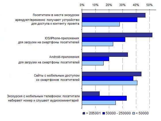 5.5. Сравнение популярности технологических платформ проектов в экскурсионных местах с разным числом посетителей в год, 2013