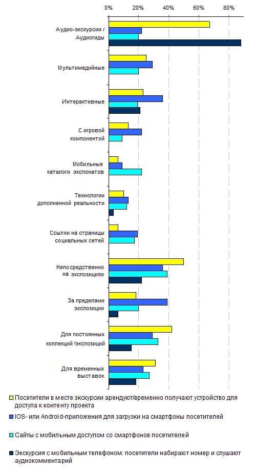 5.6. Популярность терминов, определяющих типы мобильных проектов в зависимости от применяемой технологической платформы, 2013