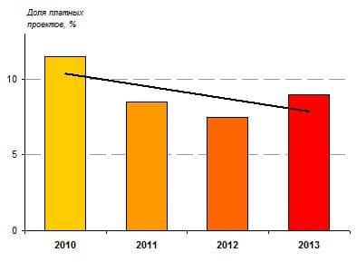 7.2. Доля экскурсионных мест, относящих цель «Генерация доходов» к числу очень важных, 2010-2013