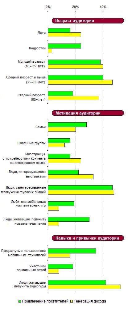 7.3. Распределение платных и бесплатных проектов в зависимости от целевых аудиторий на которых они ориентированы, 2013