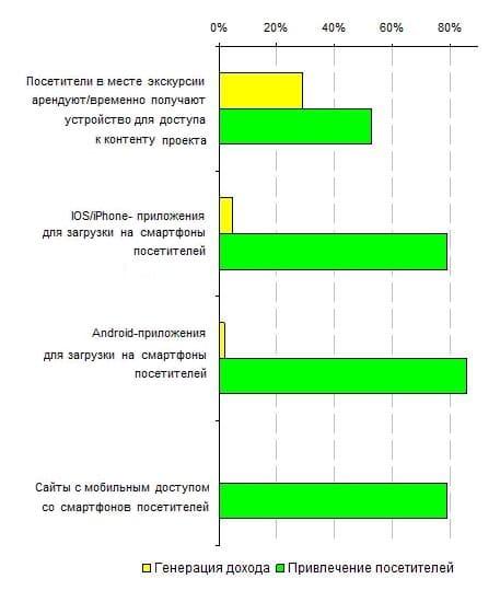 7.5. Распределение платных и бесплатных проектов в зависимости от технологических платформ проектов, 2013