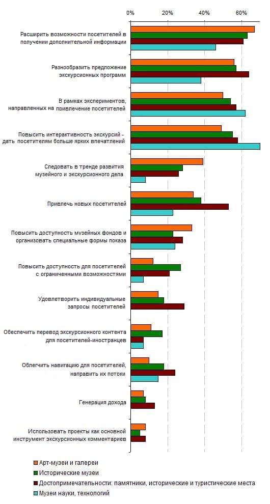 6.2. Сравнение целей проектов для музеев различного профиля, 2011