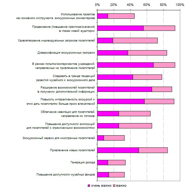 6.4. Цели мобильных проектов, определяемые музеями, которые не имели проектов (на дату опроса), но планировали их запуск в 2012 году