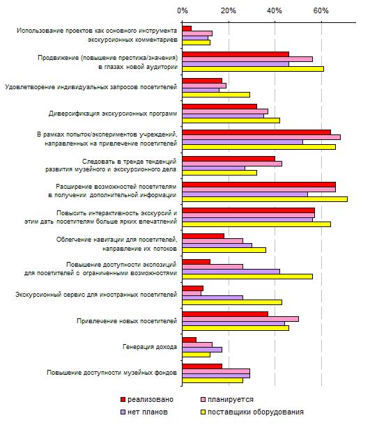 6.6. Сравнение целей, названных «очень важными» всеми категориями респондентов, 2012