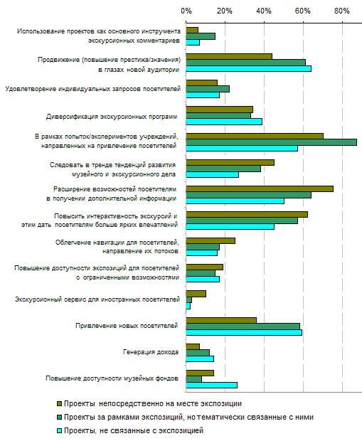 6.7. Цели, которые считают «очень важными» музеи, реализующие и планирующие мобильные проекты, в зависимости от типов этих проектов, 2012