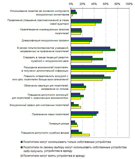 6.8. Цели проектов, признанные «очень важными» в зависимости от устройств доступа посетителей к контенту (для учреждений реализующих и планирующих проекты), 2012