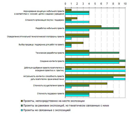 10.5. Оценка проблем, признанных очень сложными в зависимости от типов проектов, 2012